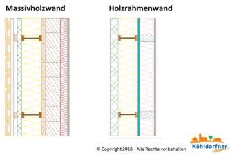 Wandaufbauten unserer Musterhaus Außenwände