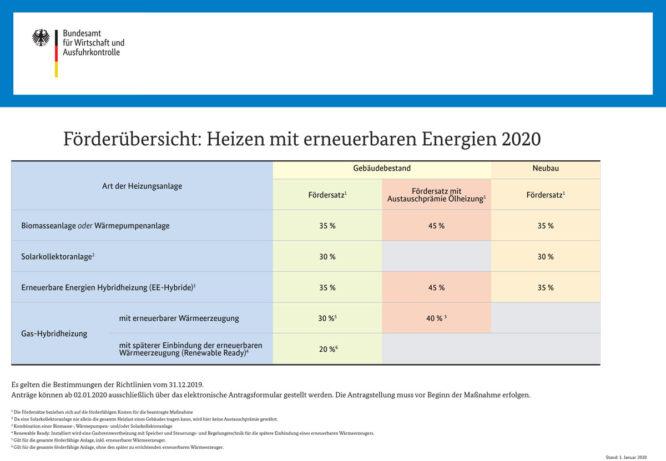 BAFA Förderübersicht 2020